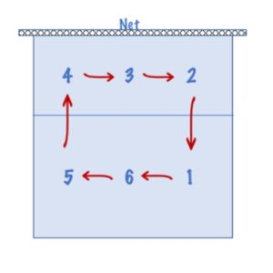 Volleyball positions numbers on the court, with arrows pointing clockwise to show rotational direciton